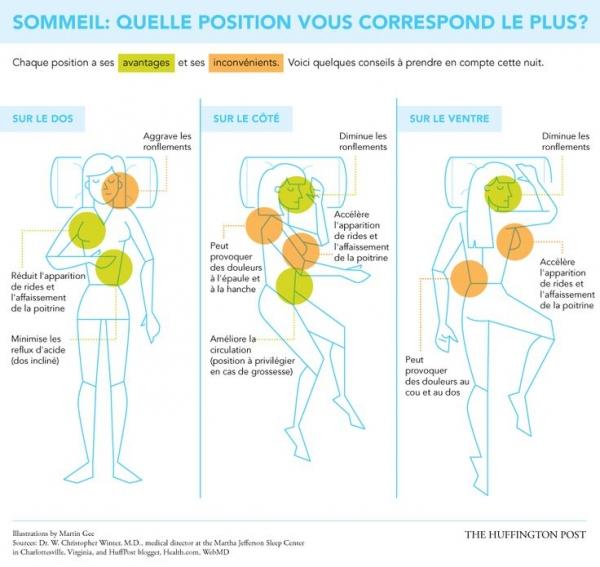 Quand les infographies font du bien la bulle - Quelle orientation du lit pour bien dormir ...